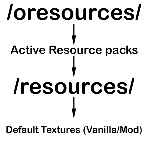 Resource Loader Mod 2