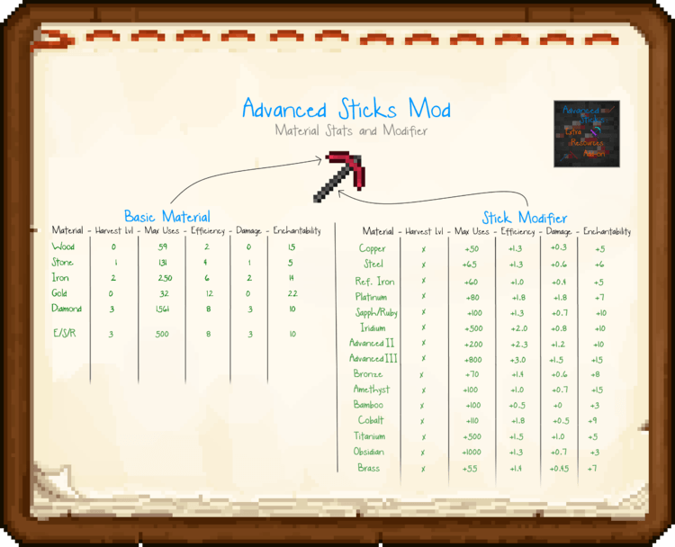 Advanced Sticks Extra Resources mod for minecraft 01